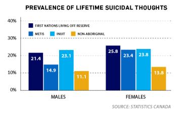 Aboriginal Canadian and Native American suicide rates