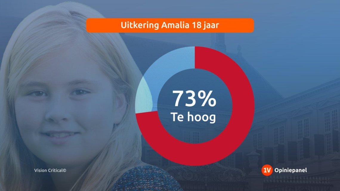 Van de pot gerukt: prinses Amalia begint met startsalaris van 1,5 miljoen euro per jaar
