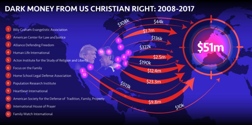 Onthuld: Trump-verbonden Amerikaanse christelijke 'fundamentalisten' storten miljoenen 'donker geld' in Europa, wat extreem rechts een boost geeft