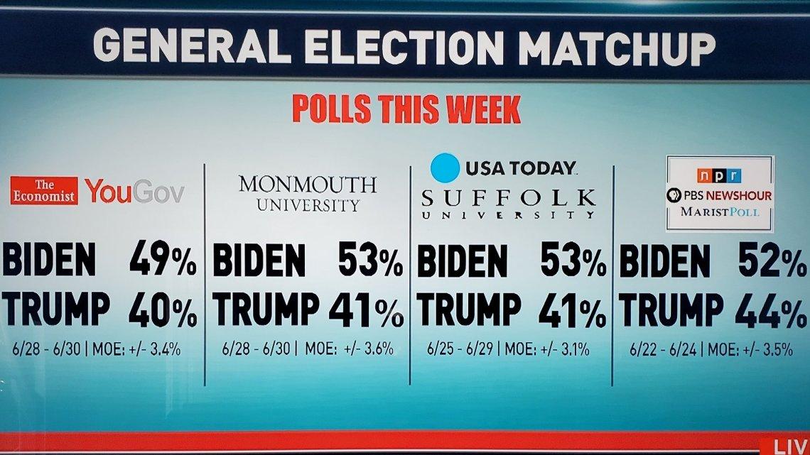 Trump stopt met Fox News nadat Network hem Joe Biden achterlaat in Polls