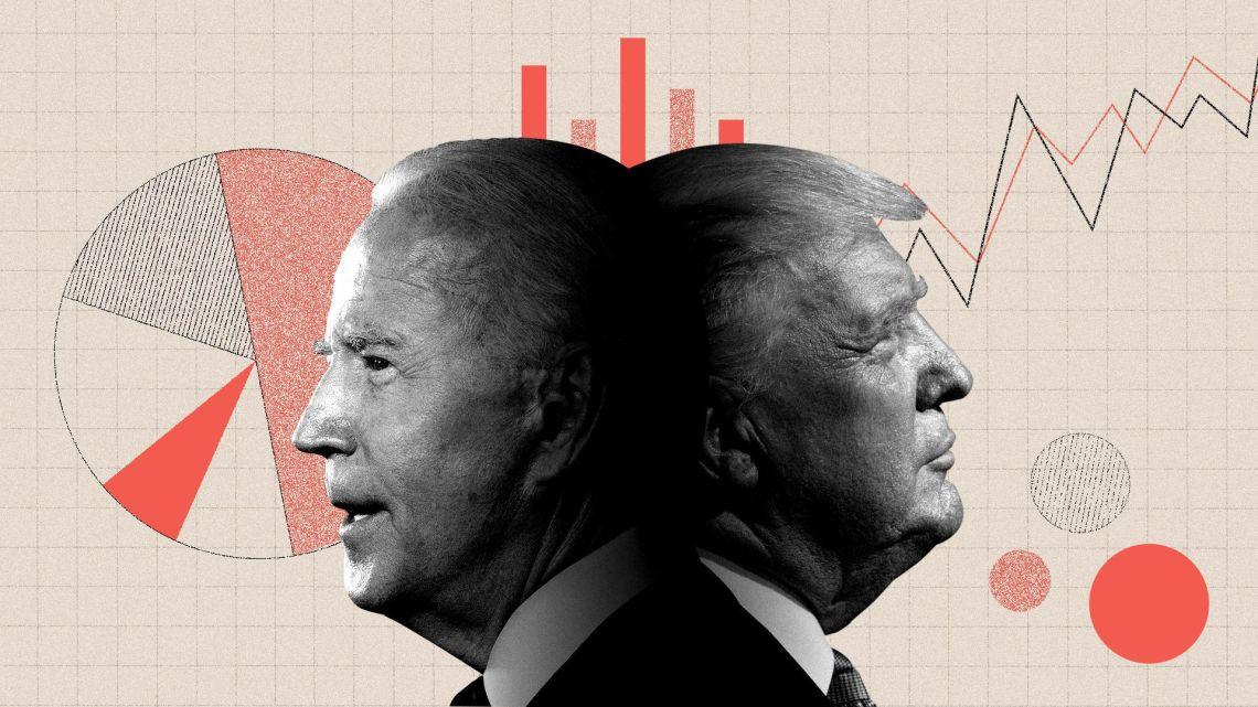 Uit peilingen blijkt dat Trump terrein verliest waar het coronavirus stijgt