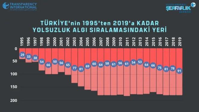 corruption turkey