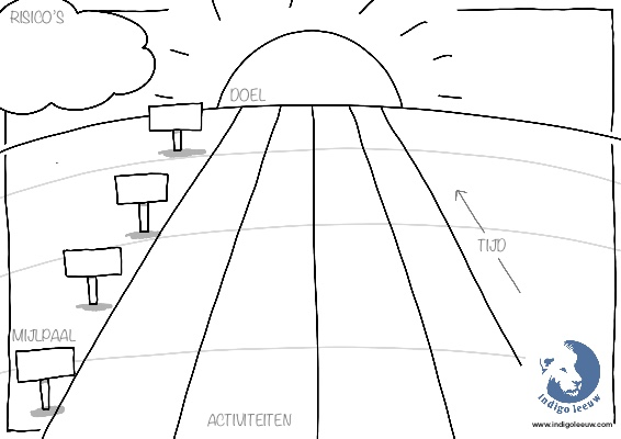 Visueel template voorbeeld horizon projectplan visuele metafoor