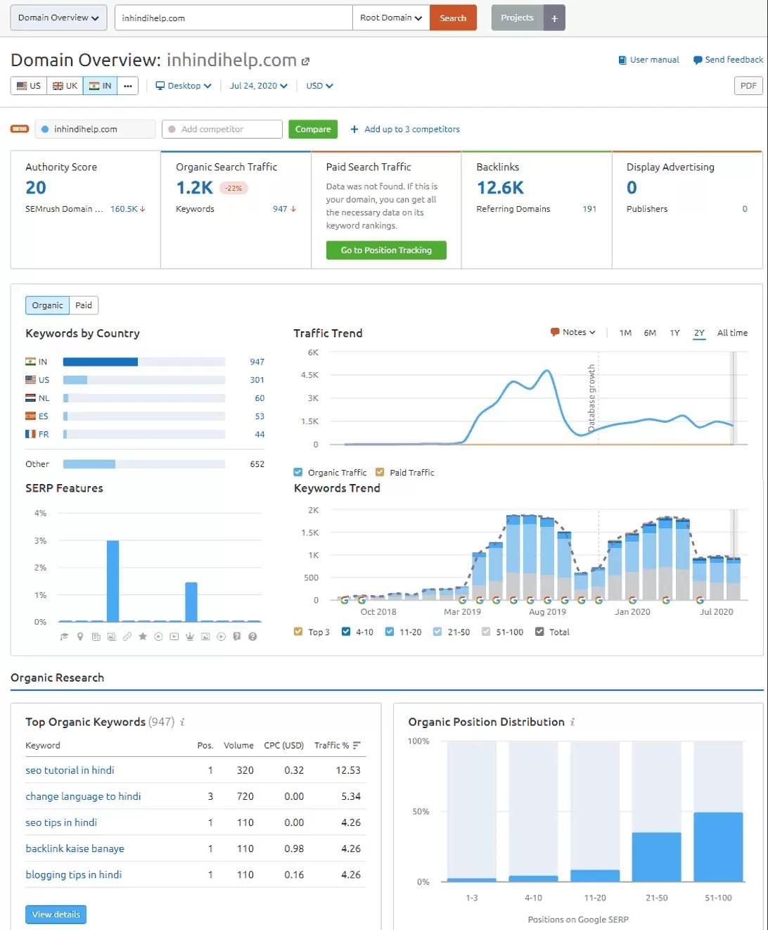 Domain Overview in SEMrush Pro Plan