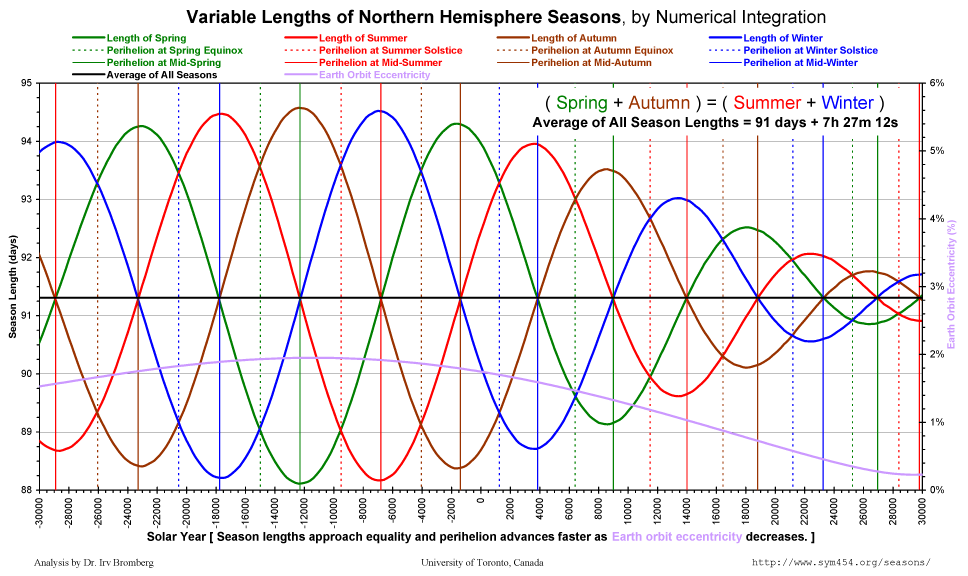Changing Seasons length
