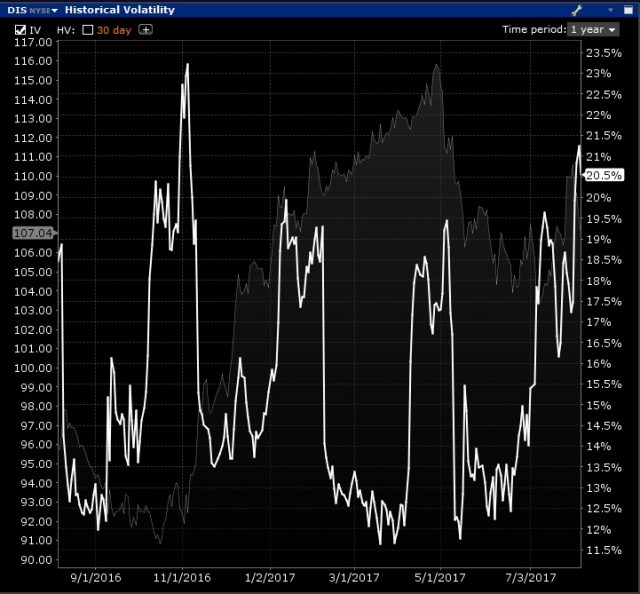 Image of Implied Volatility of Disney 1 Day Before Earnings