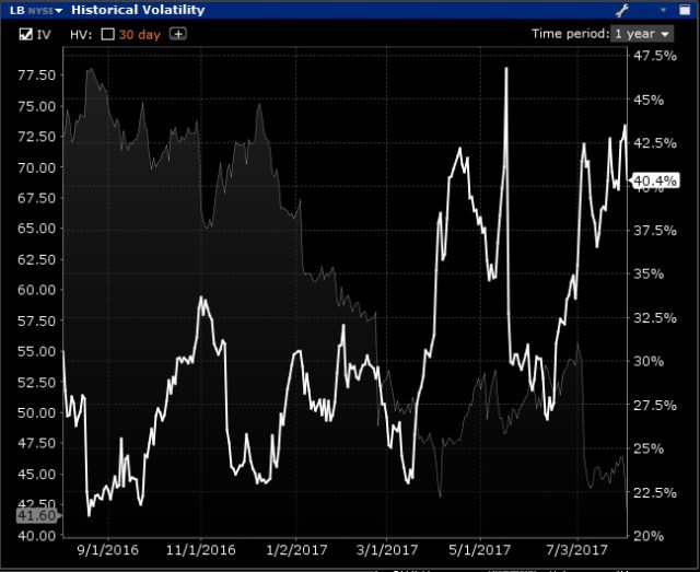 Image of high implied volatility in a stock as it approaches earnings