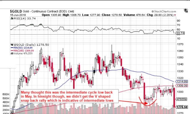 Gold failed to deliver a V shaped rally out of its May Lows