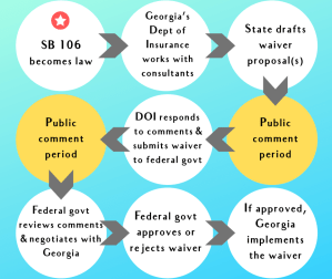 SB 106 becomes law flow chart -934x786