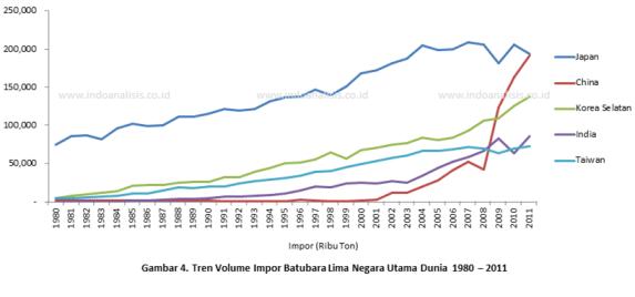 Volume Impor Batubara Lima Negara Besar Dunai 1980 - 2011