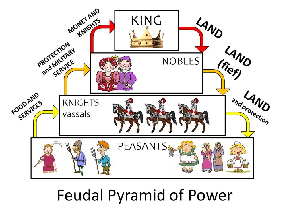 Feudalismul și proprietatea privată