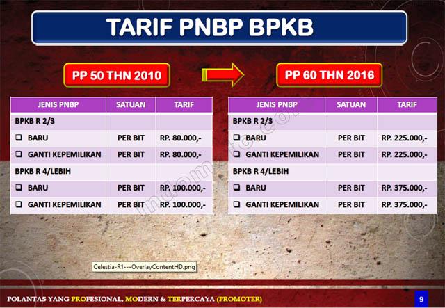 tarif pajak bpkb