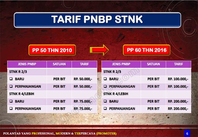 tarif pajak stnk naik