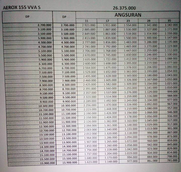 daftar dp dan cicilan Yamaha Aerox 155 VVA Bogor