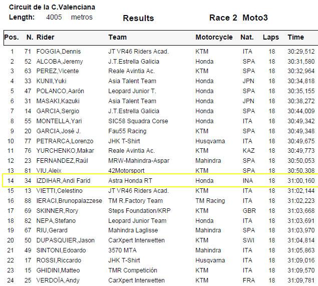 Hasil Race 2 FIM CEV Moto3 Valencia