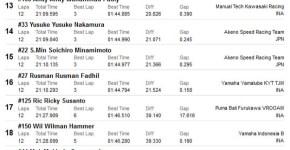 Hasil race 2 AP250 ARRC Sentul