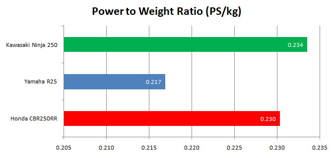 Power To Weight Ratio (PWR) Kawasaki Ninja 250 FI 2018 vs Honda CBR250RR vs Yamaha R25