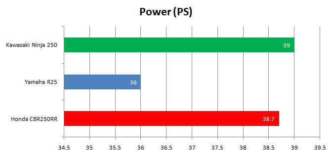 Power Kawasaki Ninja 250 FI 2018 vs Honda CBR250RR vs Yamaha R25