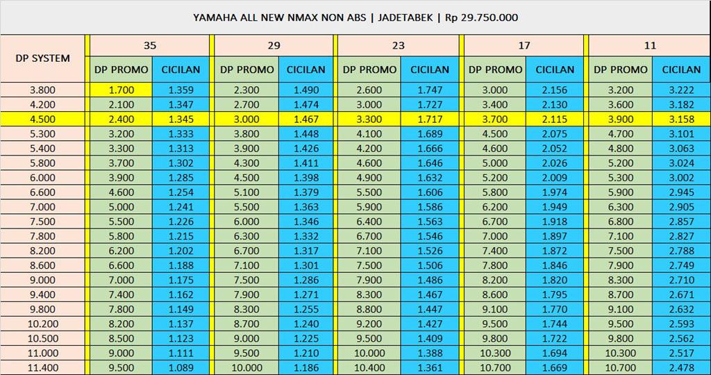 Harga Yamaha NMAX Standard Terbaru 2021