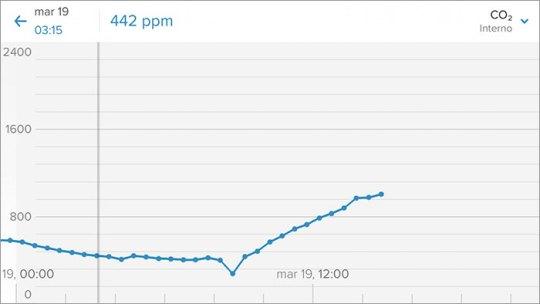 Netatmo Stazione meteo - App - Dettagli - Grafici