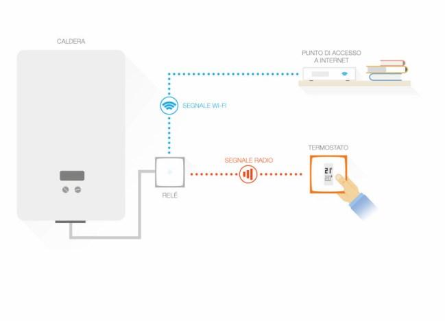 Netatmo Termostato Intelligente - Wireless