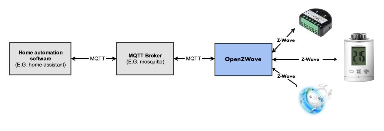 OpenZWave architecture