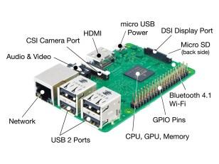 Esquema de los componentes de un Raspberry Pi  3