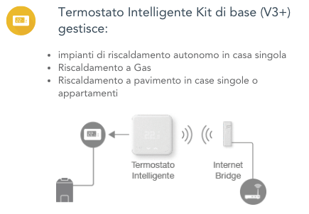 Thermostat tado° kit v3 - Funktionen