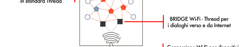 Cos'è e come funziona lo standard Thread