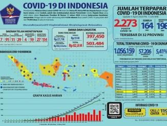 Update COVID-19 5 April 2020