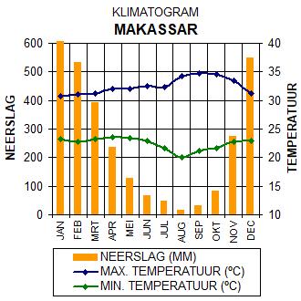 Klimaatgrafiek Makassar - Sulawesi, Indonesië. Grafiek met gegevens over het klimaat in Makassar.