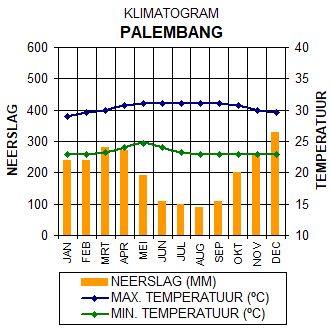 Klimaatgrafiek Palembang - Sumatra, Indonesië. Grafiek met gegevens over het klimaat in Palembang.