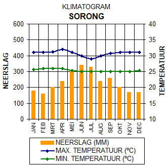 Klimatogram Sorong - Papoea, Indonesië. Grafiek met gegevens over het klimaat in Sorong.