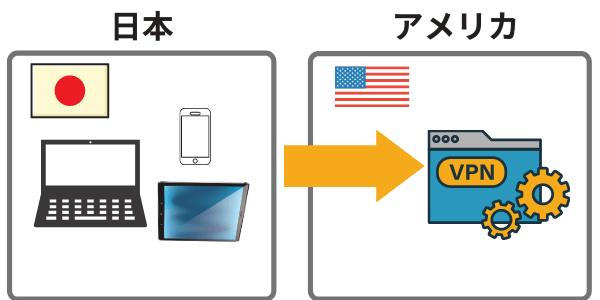 日本からアメリカのVPNサーバーにアクセスする