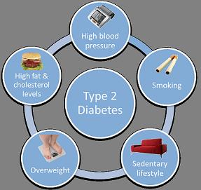 Penyebab Diabetes Tipe 2