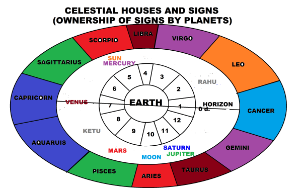 The Horoscope 2 The Planets Ownership of Signs Search