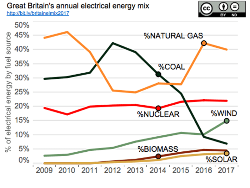 Great Britain's annual electrical energy mix 2017