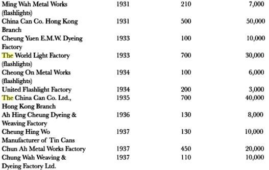 Hong Kong Companies before WW2 extracted from HK history State and Society under Colonial Rule c