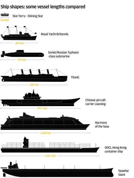Seawise Giant Comparison Of Ship Lengths SCMP 5th March 2018