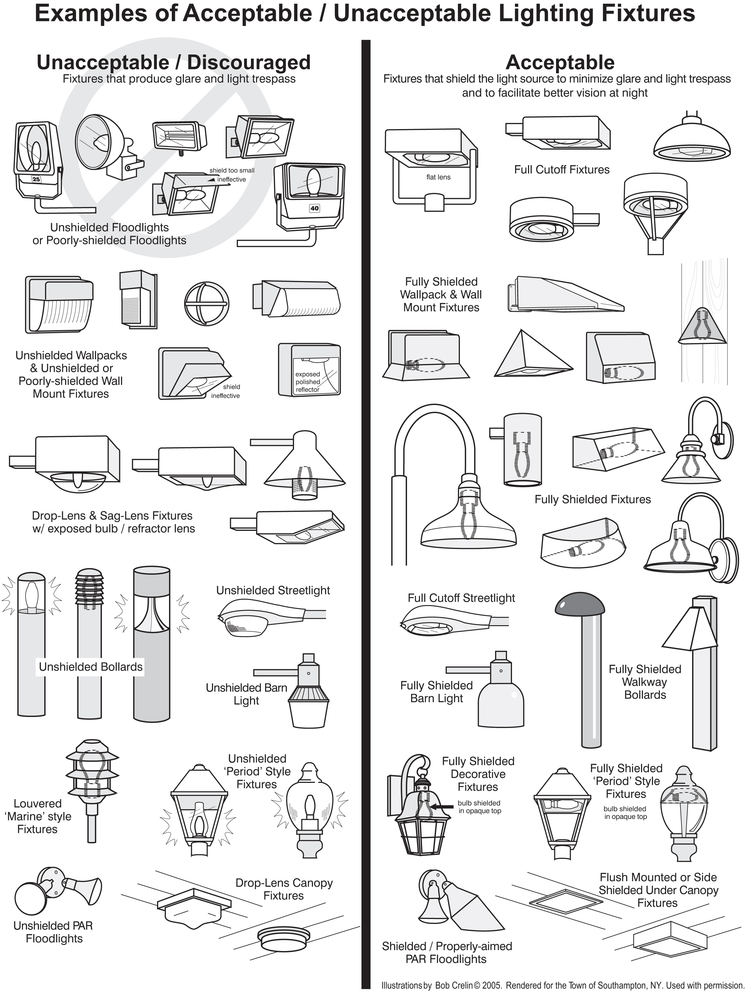 types of lighting fixtures?resize=600%2C793 industrial lighting blog  at gsmx.co