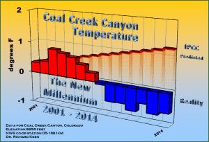 Coal Creek obs vs IPCC 2015 Keen