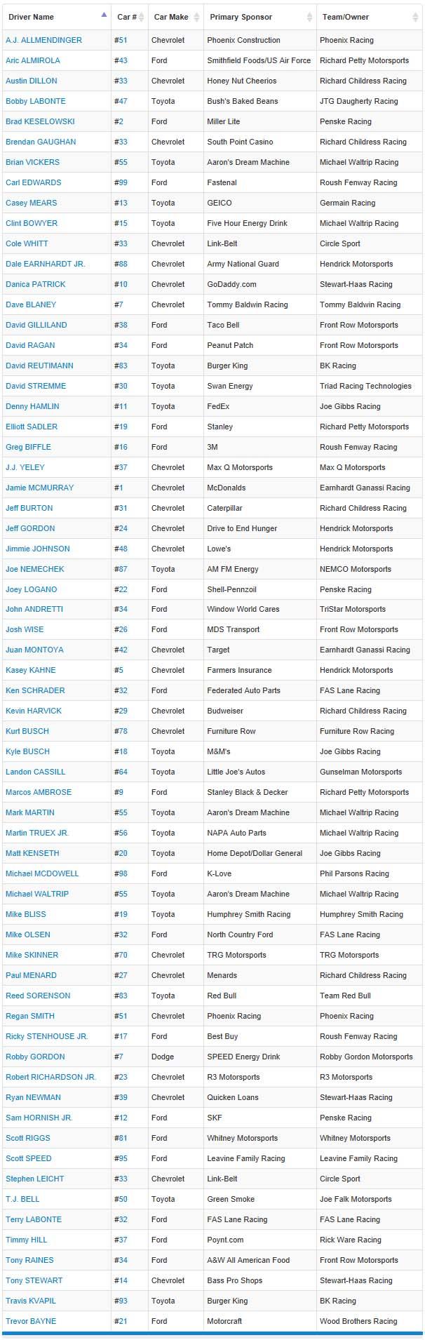 2013 NASCAR Drivers List