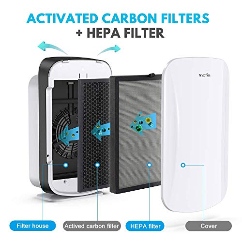 Inofia Air Purifier with True HEPA Air Filter, Air Cleaner for Large Room This highly effective air air purifier refresh room air fast and effectivity, for area up to 600Sq. Ft. Perfect for bedrooms, household rooms, lounge, nurseries, kitchens and workplaces and many others.