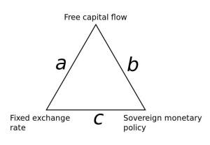 Το ασύμβατο τρίγωνο του Mundell και η περίπτωση εργασίας της Ευρώπης