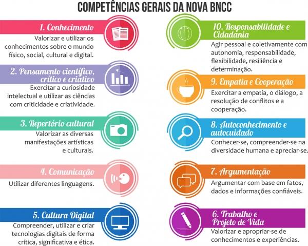 Resultado de imagem para BNCC