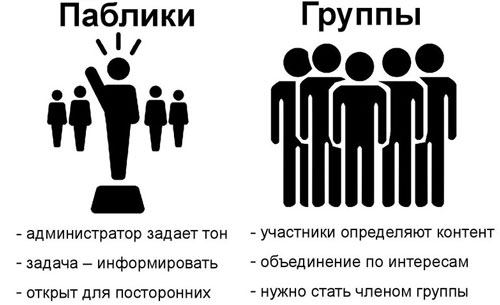 Vad är skillnaden mellan en grupp och en offentlig sida i VK