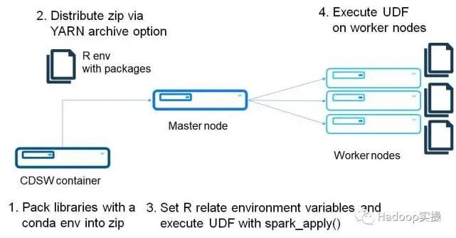 如何使用CDSW在CDH中分散式運行所有R代碼- iFuun