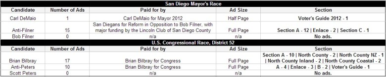 A summary of ads that appeared during election season in the San Diego U-T. Click on the image for a complete list.