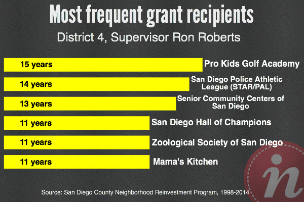 Ron Roberts' most frequent NRP