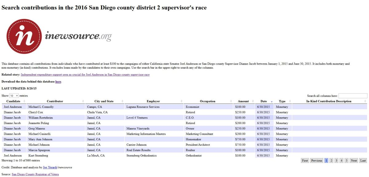 SD_County_District_2_Contributions_Data_Center_Image